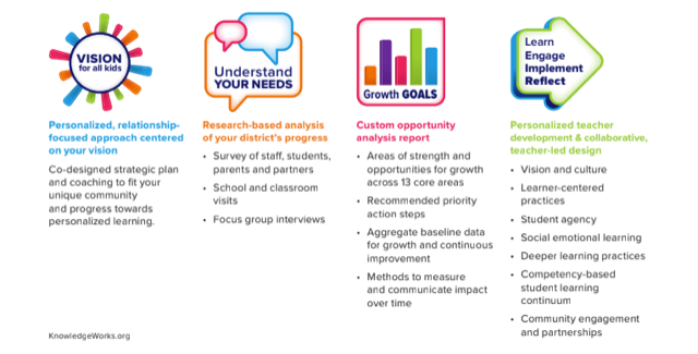 KnowledgeWorks Explanation Graphic